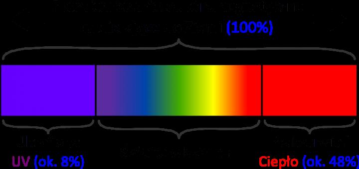 Działanie przeźroczystych folii przeciwsłonecznych